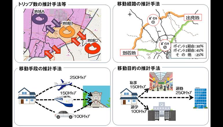 ドコモ、国総研、東大が国内最大規模の交通ビッグデータを開発