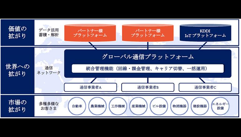 KDDI、グローバルで活用できるIoT基盤を推進