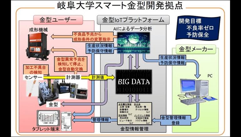 岐阜大学とユニアデックス、金型・成形機を対象とした共同研究を開始
