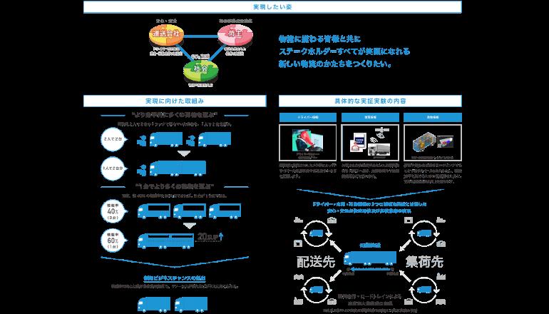 日野自動車、物流業界の課題解決に向け新会社を設立