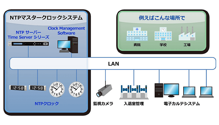 館内・構内LANにつなぐと、すべてが正確な時を刻む