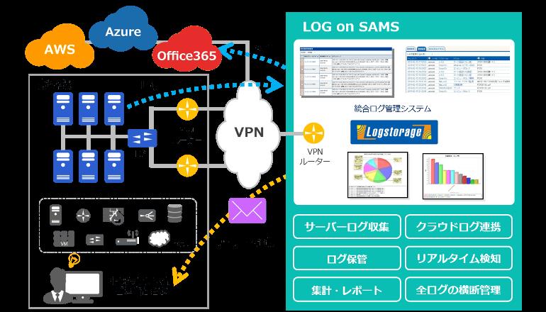 統合ログ管理ツールをクラウドサービスとして提供