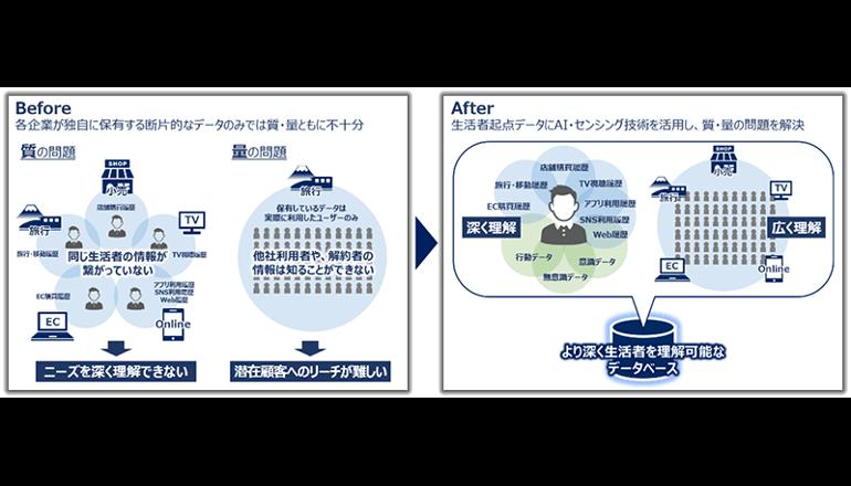 AIを活用したマーケティングソリューションを共同開発、NECとマクロミル