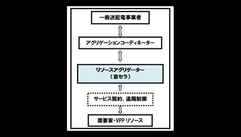 需要家側エネルギーリソースを活用したVPP構築実証に参画、京セラ
