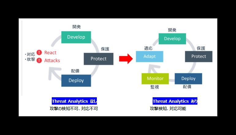 アプリケーションへの脅威を見える化する新サービス、アズジェント