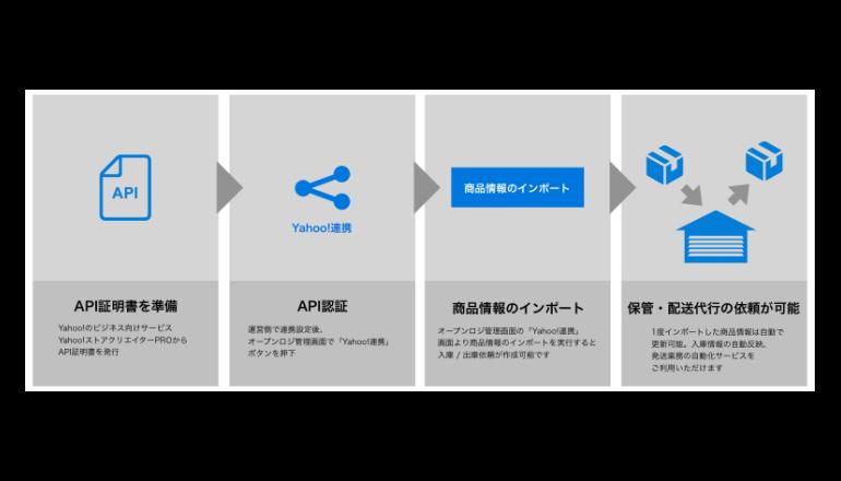 Yahoo!ショッピング出店者向け物流管理業務の自動化サービス