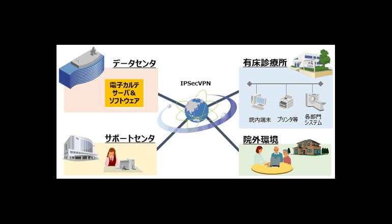 電子カルテをクラウド化、検査画像ビューアとのシステム統合も
