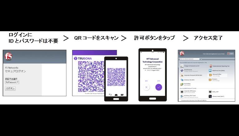 ID/パスワードを使用しないセキュアなVPNアクセス