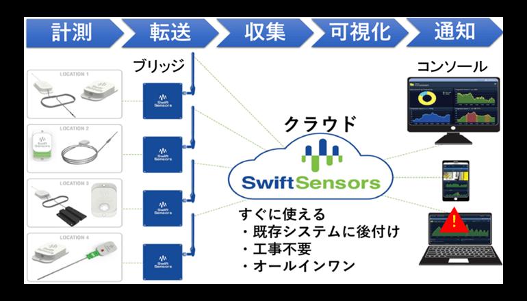オールインワンのIoTクラウドサービス、日本で提供開始