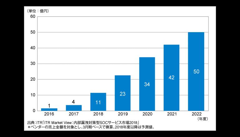 2017年度のマネージドEDRサービス市場は前年度比2.5倍に