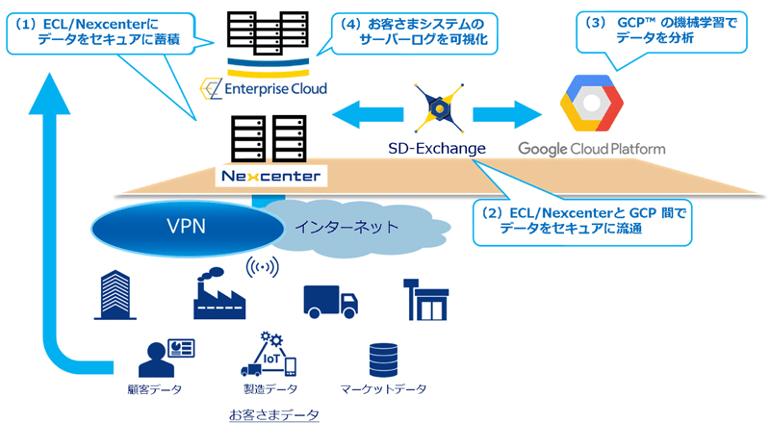 Google Cloud Platformと組み合わせたセキュアな接続を可能に