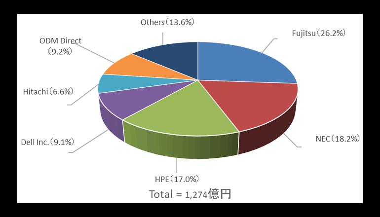 2018年第1四半期のサーバ市場規模は1,274億円、前年同期比マイナス成長