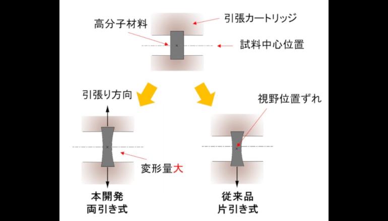 ソフトマテリアルのナノスケールでの変形状態を3次元で観察