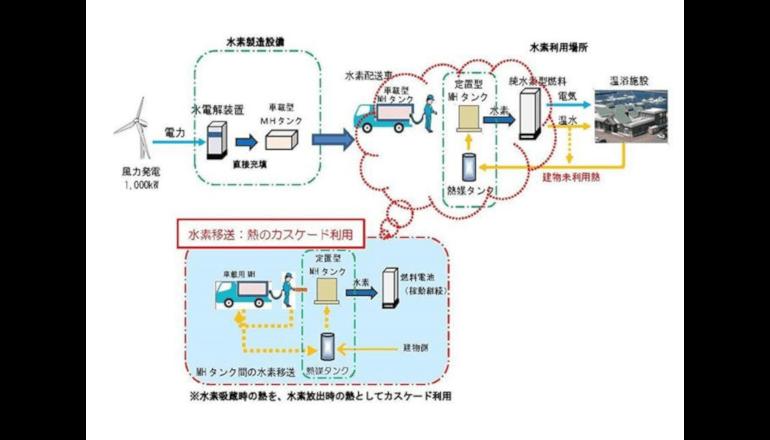北海道室蘭市で水素サプライチェーンを構築する実証事業