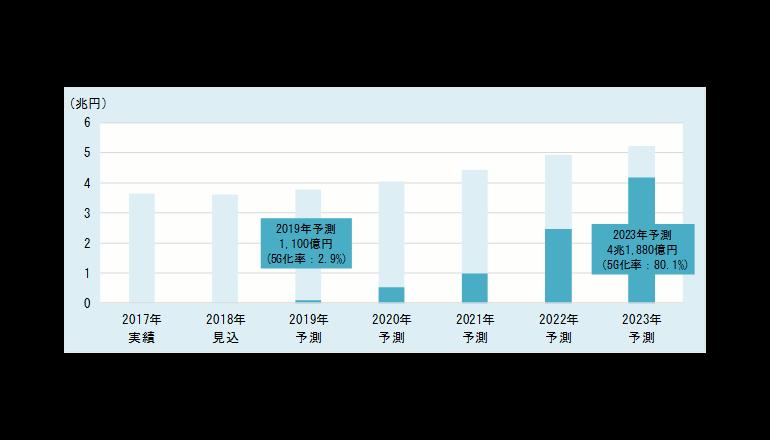 次世代通信規格5Gの市場規模とは? 富士キメラ総研が調査