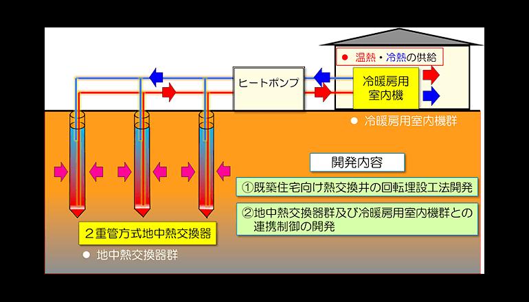 一般住宅向け浅層地中熱利用システムの低コスト化技術を開発