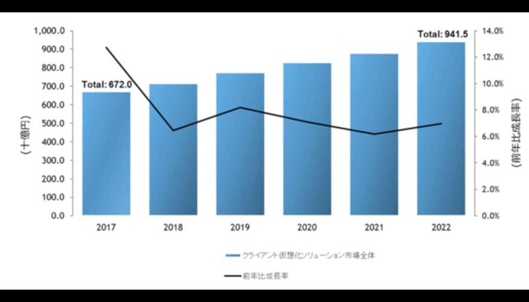 日本のクライアント仮想化市場は9,400億円超にまで拡大
