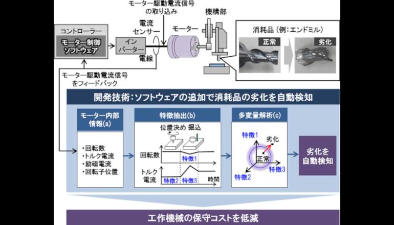 製造現場IoT、モーターを仮想センサにして消耗品劣化を検知