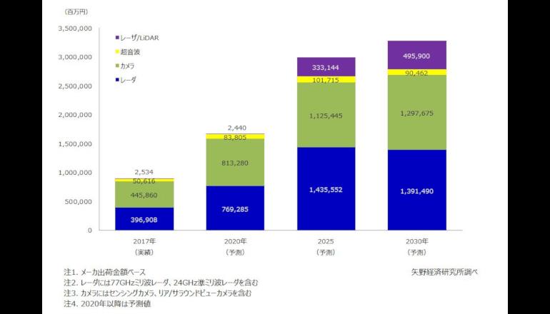 ADASおよび自動運転向けセンサ市場は世界で3兆円を超える見込み