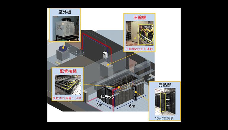 サーバの冷却効率を2倍にする放熱技術を開発、NEC