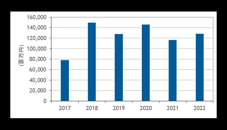 2018年国内事業者DCは新設・増設ラッシュ、IDC調査