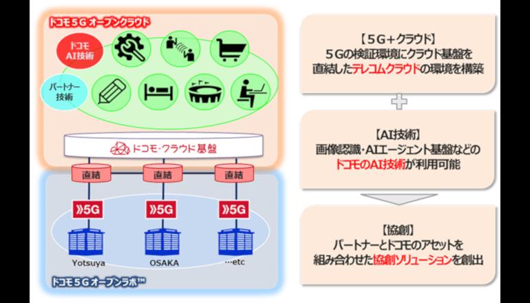 ドコモ、5G利用を促進するパートナープログラムをスタート