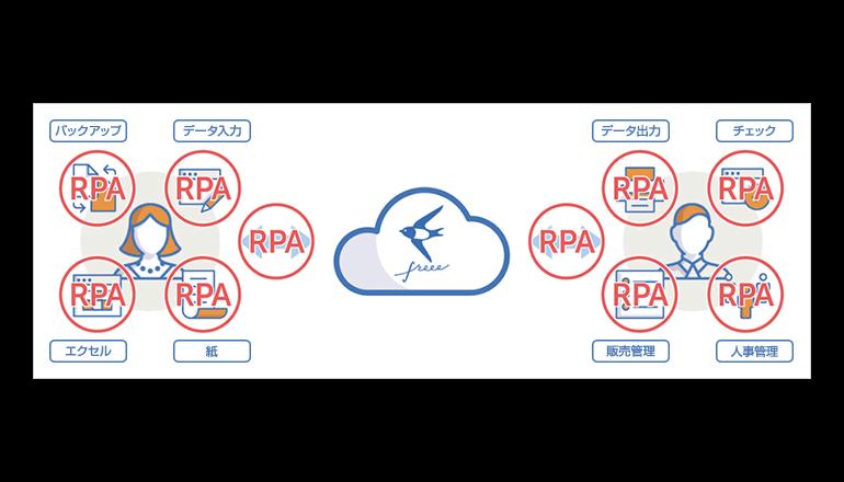 スモールビジネスの会計・人事労務の事務作業をRPAに任せる