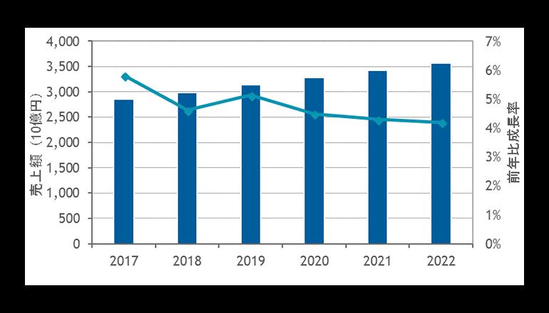 2017年の国内ソフトウェア市場は前年比成長率5.8%