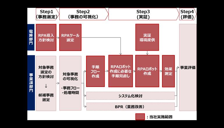 和歌山県、大阪府、RPAによる行政業務の効率化を実証