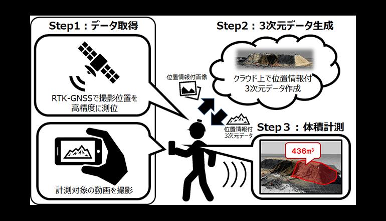 土量をスマートフォンで把握する、低コストのICT施工