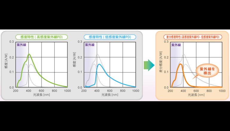紫外線センシングSiフォトダイオードを実用化、東北大学