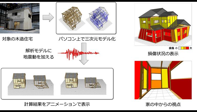 いざ!木造家屋の制震性を、極大地震に備えてシミュレーション