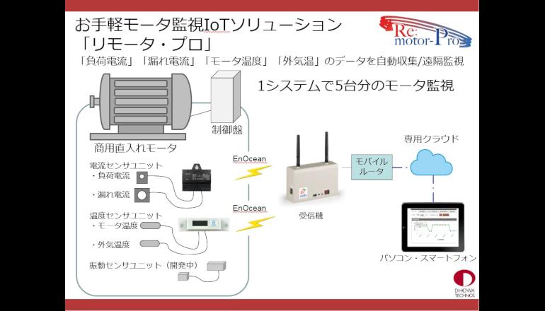 プラントIoT、回線やシステム等の準備なしにモータ監視をはじめる
