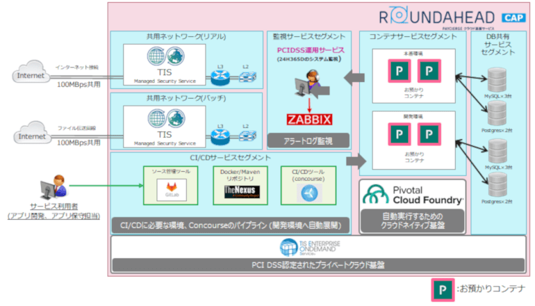 クレジッドカード国際セキュリティ準拠のアプリ実行クラウド基盤