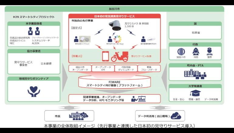 兵庫県加古川市、都市の安全・安心を実現するスマートシティプロジェクトを推進