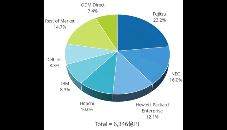 2017年国内エンタープライズインフラ市場は富士通がトップに