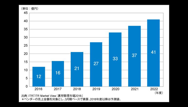 国内ITサービスマネジメント市場、UX分野は最高かつ急成長