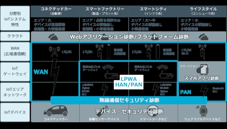 LPWA、LTE、Bluetoothなど無線通信のセキュリティ診断サービス