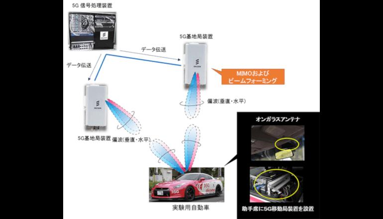 車両ガラス設置型アンテナによる5G通信に成功、ドコモら