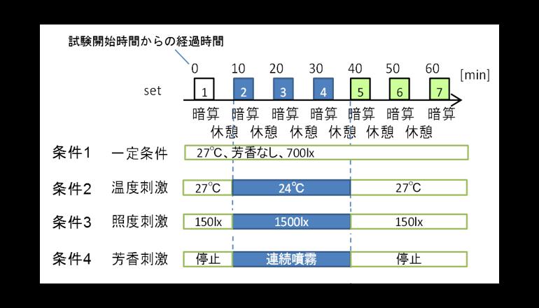 空調による温度刺激が知的生産性を向上させる