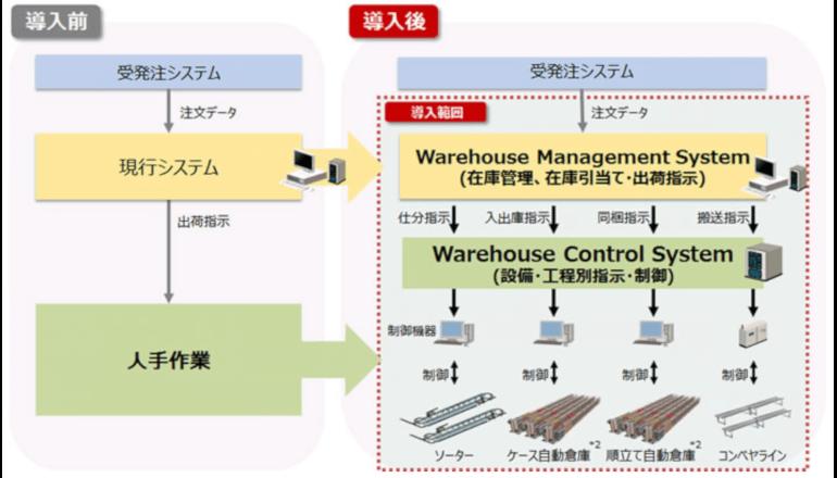 物流のマテハン機器など、連携システムにて作業の自動化を支援
