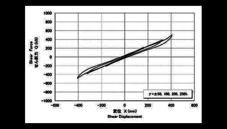免震ゴムの地震応答解析モデルを開発