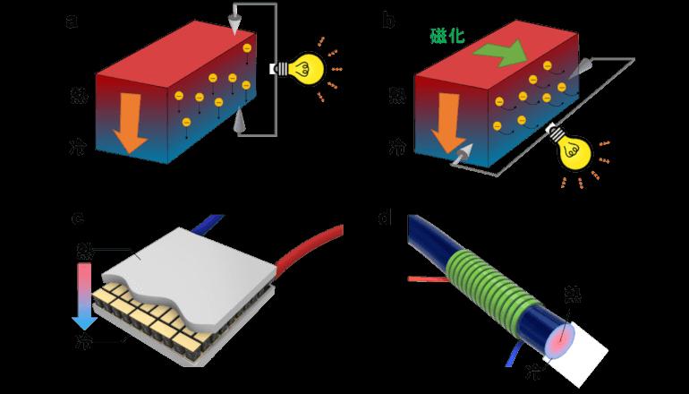 量子効果で10倍以上の磁気熱電効果を室温で実現、東大ら
