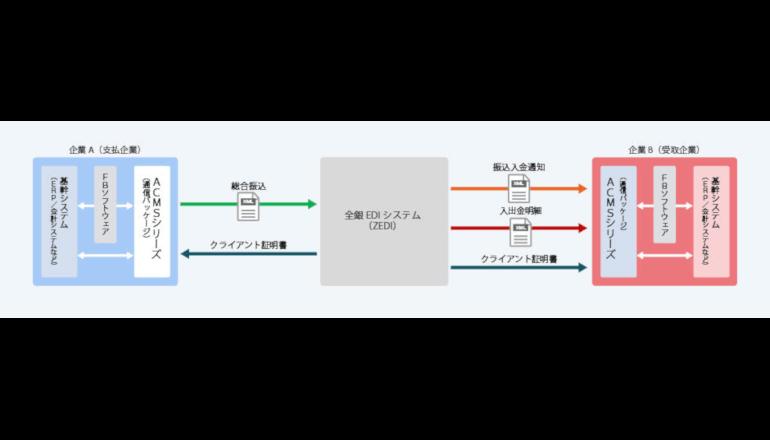 全銀EDIシステムと接続しセキュアに連携する