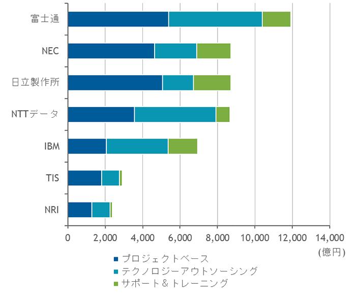 富士通が国内ITサービス市場のベンダートップ、NEC、日立製作所が続く