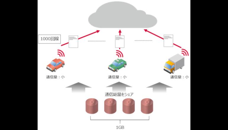 月額90円から利用できるIoT/M2M向けデータ通信プランを発表