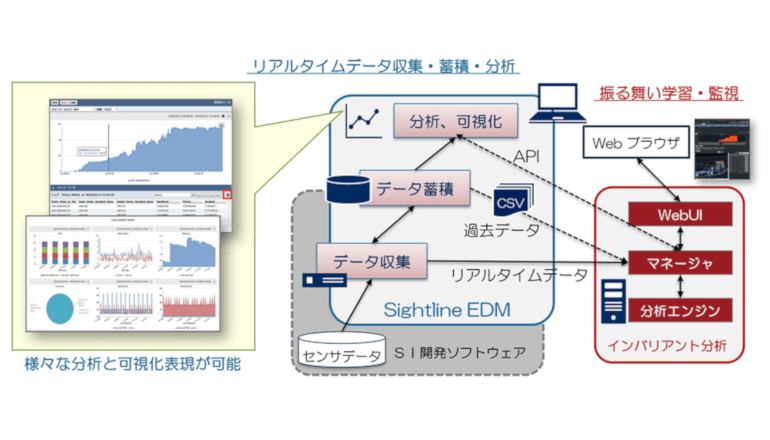 IIoTデータの収集・分析・可視化ソフトウェアを提供開始