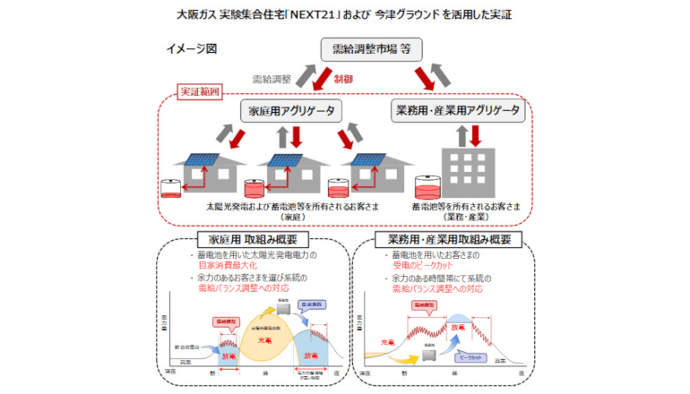 蓄電池の最適運用に関する実証実験を開始、大阪ガス