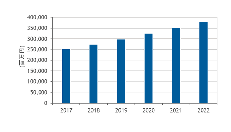 2017年ビッグデータ分析ソフトウェア市場は前年比9.4%の高成長