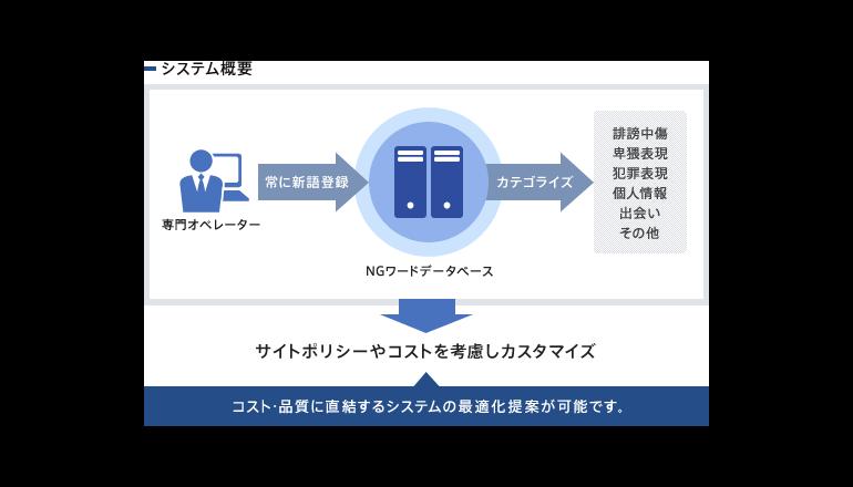 フリマなどのシェアリングサービス向け本人認証サービス